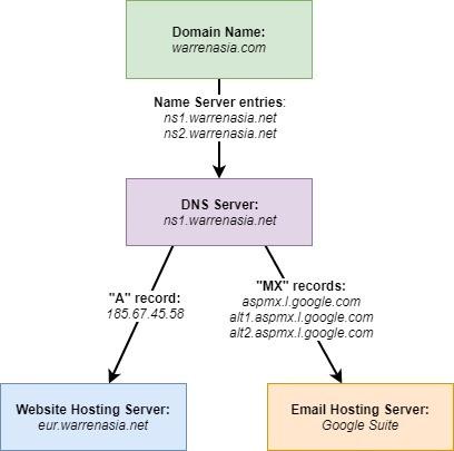 белорусский хостинг серверов